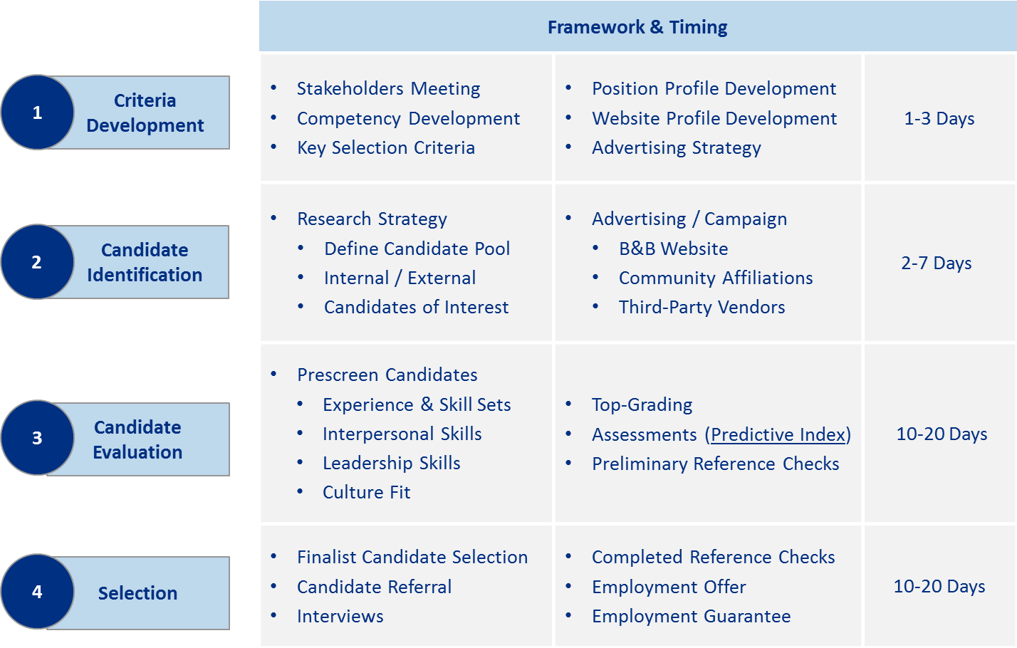 stages of recruitment and selection process pdf